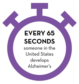 Every 65 seconds someone in the United States develops Alzheimer's